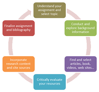 how to write the introduction of a literature review